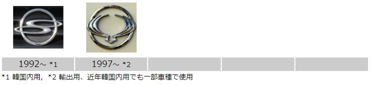 双竜_サンヨン_エンブレム_歴史